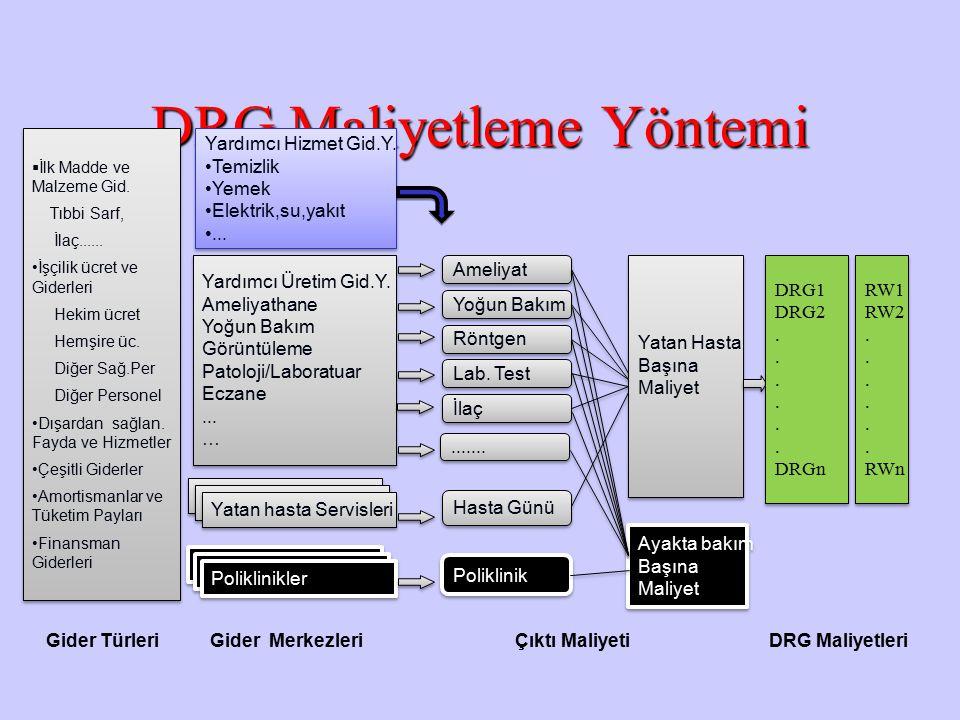DRG Maliyetleme Yöntemi Yardımcı Üretim Gid.Y.