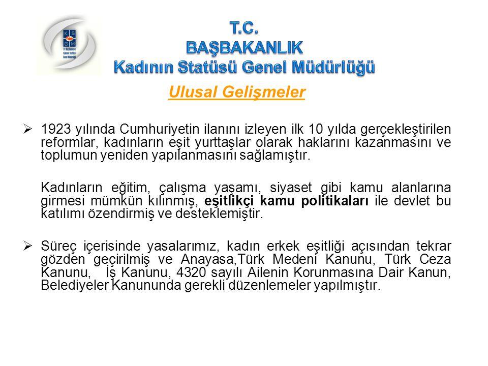 Türkiye'de Kadının Durumu İstihdam(devam)  Anayasanın 10 uncu ve 90 ıncı maddelerinde 2004 yılında yapılan değişiklikler,  2003 yılında yürürlüğe giren Yeni İş Kanununun getirdiği en önemli ilerleme, ilerleme; işveren işçi ilişkisinde cinsiyet dahil hiçbir nedenle temel insan hakları bakımından ayrım yapılmayacağı hükmünün yasada yer alması,  Ebeveyn izni uygulaması ve bu haktan evlat edinme halinde de yararlanılması amacıyla hazırlanan Kanun Tasarısı  Gebe veya Emziren Kadınların Çalıştırılma Şartlarıyla Emzirme Odaları ve Çocuk Bakım Yurtlarına Dair Yönetmelik ve Kadın İşçilerin Gece Postalarında Çalıştırılma Koşulları Hakkında Yönetmelik ,