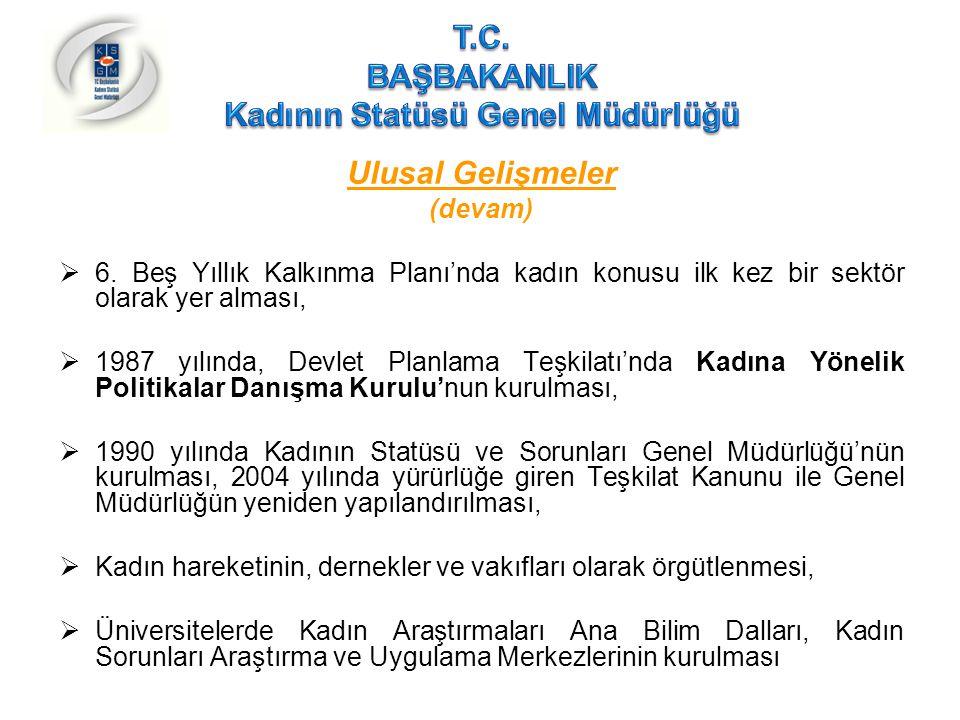 Türkiye'de Kadının Durumu İstihdam(devam) Türkiye Halk Bankası Girişimci Destek Paketi, Garanti Bankası Kadın Girişimci Destek Paketi  Türkiye Odalar ve Borsalar Birliği (TOBB) Kadın Girişimciler Kurulu,  Kadın istihdamı ve girişimciliğini artırmaya yönelik olarak kamu kuruluşları, meslek örgütleri ve sivil toplum kuruluşları tarafından yürütülen projeler,  Mikro kredi uygulamaları