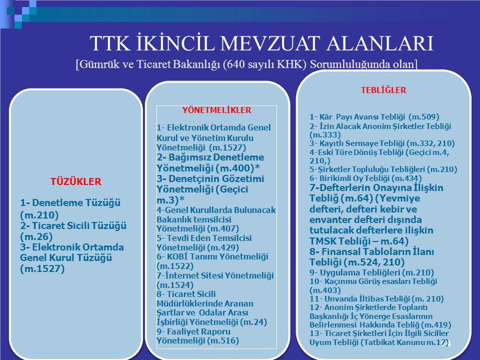 14 TTK İKİNCİL MEVZUAT ALANLARI [Gümrük ve Ticaret Bakanlığı (640 sayılı KHK) Sorumluluğunda olan] TEBLİĞLER 1- Kâr Payı Avansı Tebliği (m.509) 2- İzin Alacak Anonim Şirketler Tebliği (m.333) 3- Kayıtlı Sermaye Tebliği (m.332, 210) 4-Eski Türe Dönüş Tebliği (Geçici m.4, 210,) 5-Şirketler Topluluğu Tebliğleri (m.210) 6- Birikimli Oy Tebliği (m.434) 7-Defterlerin Onayına İlişkin Tebliğ (m.64) (Yevmiye defteri, defteri kebir ve envanter defteri dışında tutulacak defterlere ilişkin TMSK Tebliği – m.64) 8- Finansal Tabloların İlanı Tebliği (m.524, 210) 9- Uygulama Tebliğleri (m.210) 10- Kaçınma Görüş esasları Tebliği (m.403) 11- Unvanda İltibas Tebliği (m.