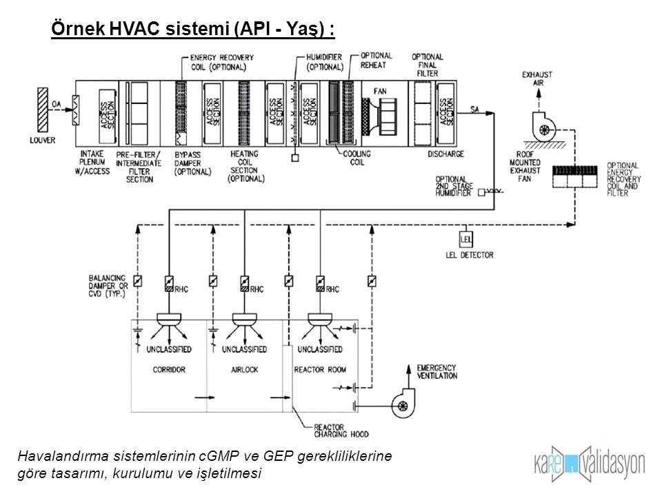 Örnek HVAC sistemi (API - Yaş) : Havalandırma sistemlerinin cGMP ve GEP gerekliliklerine göre tasarımı, kurulumu ve işletilmesi
