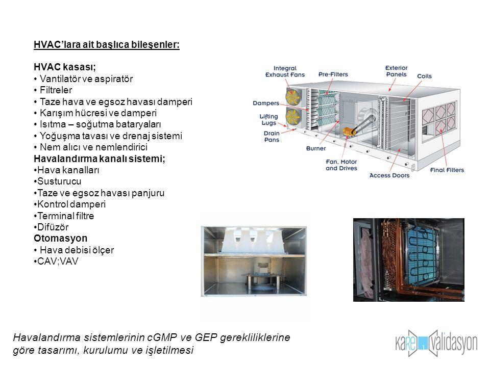 HVAC sistem bileşenlerinin oda parametrelerine etkileri: EkipmanSıcaklıkNemOdaya ait Statik basınç Hava akışıHavanın temizliği HVAC kasasıxxxxx Fan (Basma ve emme ) xx Lokal emişlerxx Isıtma serpantini xx Soğutma serpantini xx Hava filtresix Nemlendirmex Nem alıcıx Hava kanalıxx Damperler ve menfezler x Difüzörlerx UV lambax Havalandırma sistemlerinin cGMP ve GEP gerekliliklerine göre tasarımı, kurulumu ve işletilmesi