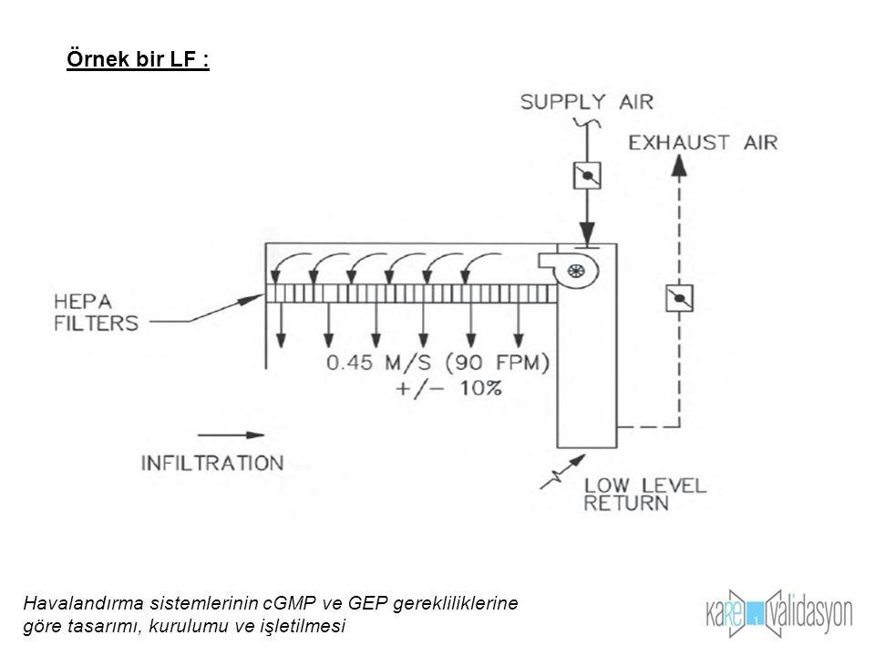 Örnek bir LF : Havalandırma sistemlerinin cGMP ve GEP gerekliliklerine göre tasarımı, kurulumu ve işletilmesi