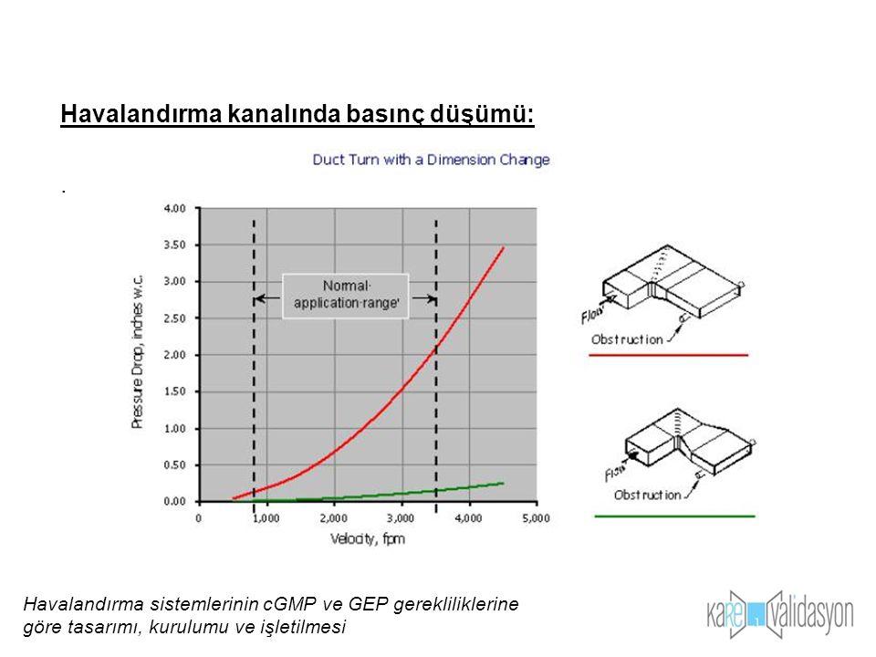 Havalandırma kanalında basınç düşümü:. Havalandırma sistemlerinin cGMP ve GEP gerekliliklerine göre tasarımı, kurulumu ve işletilmesi