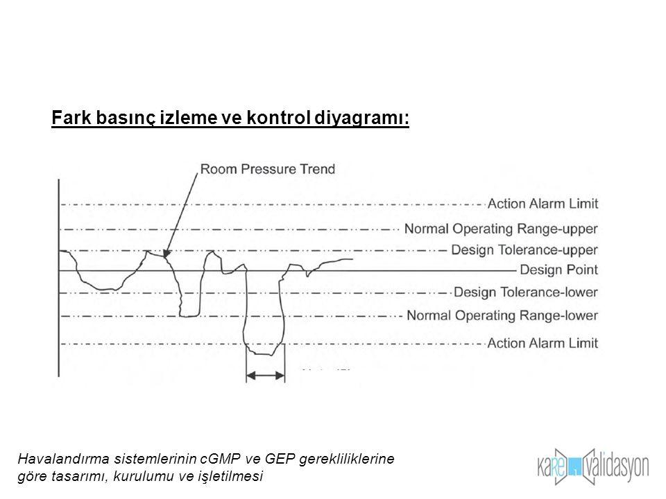 Fark basınç izleme ve kontrol diyagramı: Havalandırma sistemlerinin cGMP ve GEP gerekliliklerine göre tasarımı, kurulumu ve işletilmesi