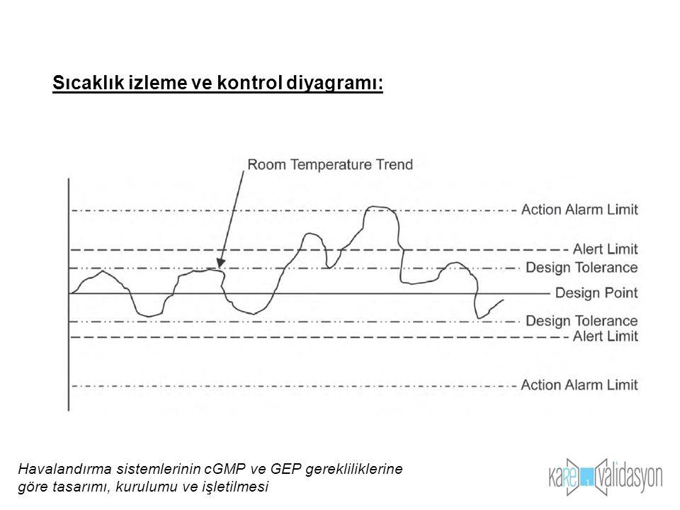 Sıcaklık izleme ve kontrol diyagramı: Havalandırma sistemlerinin cGMP ve GEP gerekliliklerine göre tasarımı, kurulumu ve işletilmesi