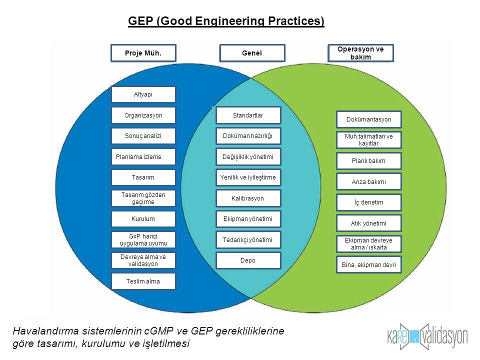 . GEP (Good Engineering Practices) Genel Operasyon ve bakım Planlama izleme Tasarım Tasarım gözden geçirme Sonuç analizi GxP harici uygulama uyumu Dev