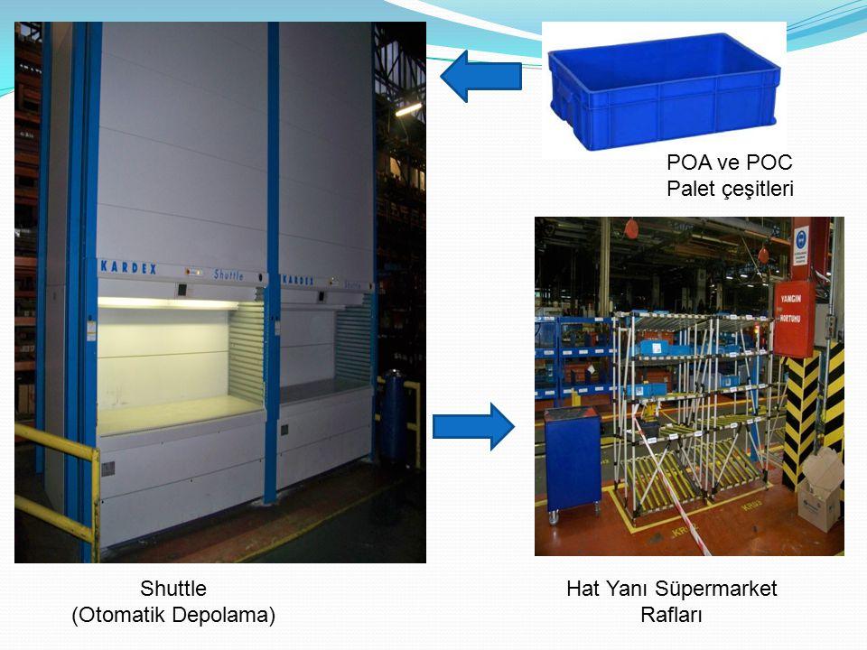 Shuttle (Otomatik Depolama) POA ve POC Palet çeşitleri Hat Yanı Süpermarket Rafları