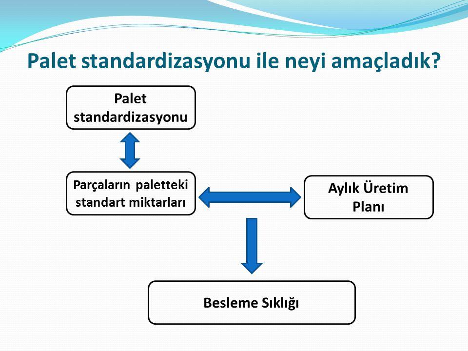 Aylık Üretim Planı Besleme Sıklığı Palet standardizasyonu ile neyi amaçladık? Parçaların paletteki standart miktarları Palet standardizasyonu