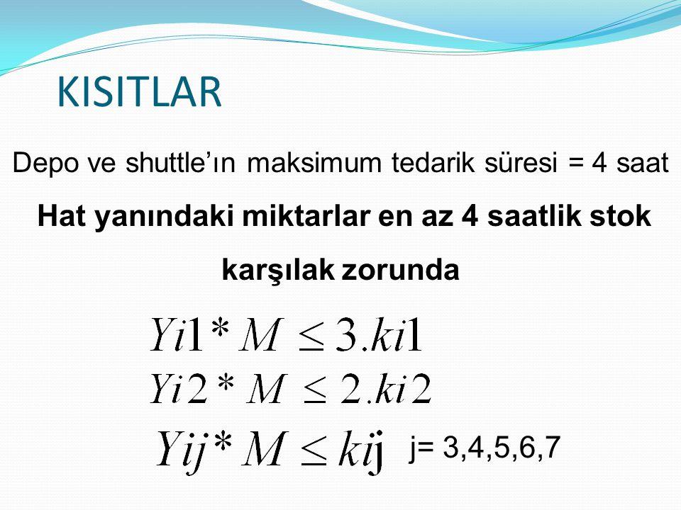 KISITLAR j= 3,4,5,6,7 Depo ve shuttle'ın maksimum tedarik süresi = 4 saat Hat yanındaki miktarlar en az 4 saatlik stok karşılak zorunda