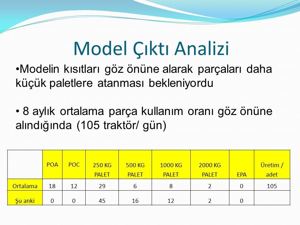 Model Çıktı Analizi Modelin kısıtları göz önüne alarak parçaları daha küçük paletlere atanması bekleniyordu 8 aylık ortalama parça kullanım oranı göz önüne alındığında (105 traktör/ gün) POAPOC 250 KG PALET 500 KG PALET 1000 KG PALET 2000 KG PALETEPA Üretim / adet Ortalama1812296820105 Şu anki0045161220