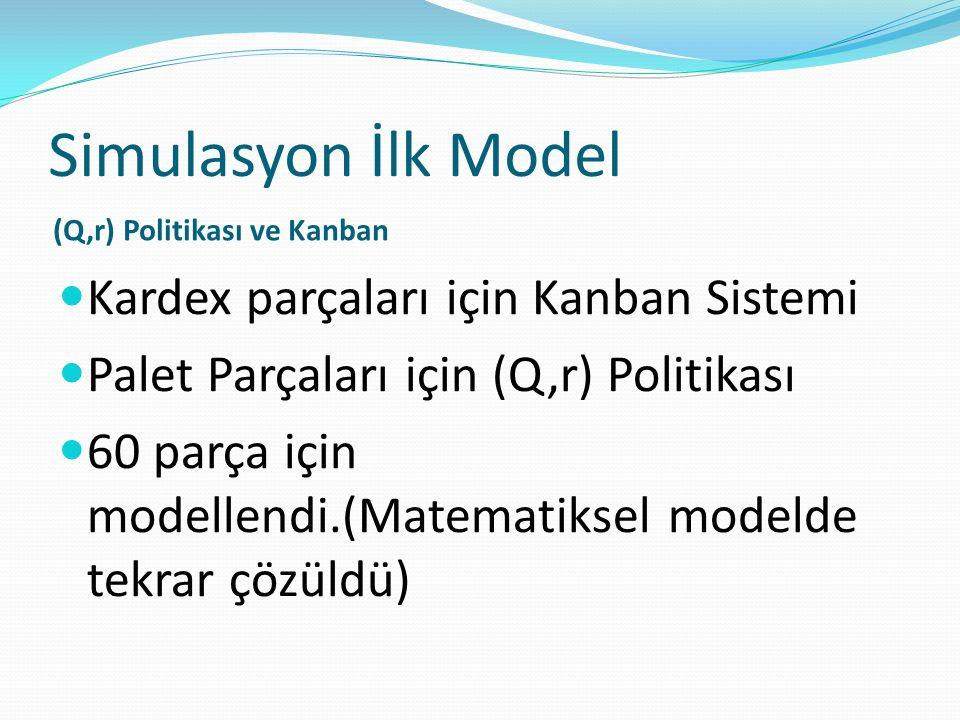 Simulasyon İlk Model (Q,r) Politikası ve Kanban Kardex parçaları için Kanban Sistemi Palet Parçaları için (Q,r) Politikası 60 parça için modellendi.(M