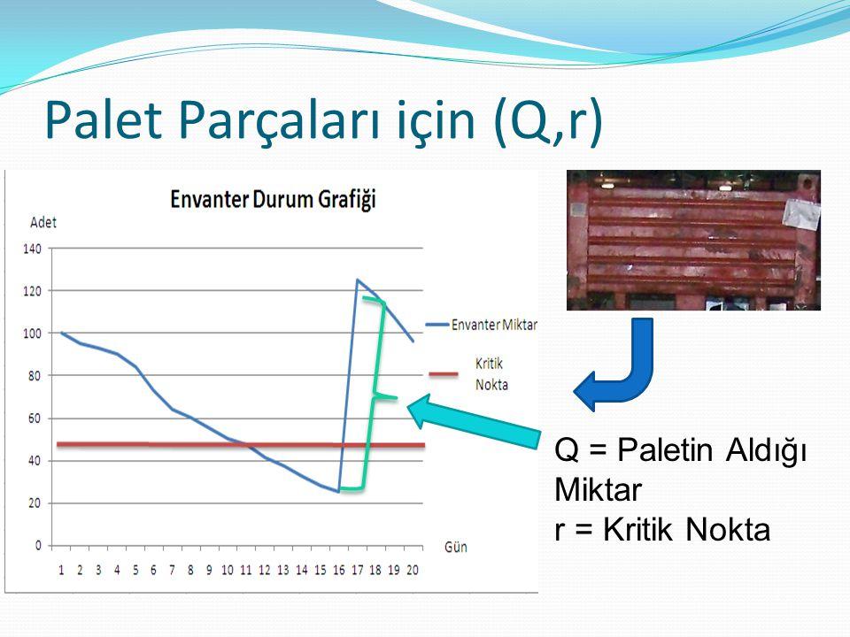 Palet Parçaları için (Q,r) Q = Paletin Aldığı Miktar r = Kritik Nokta