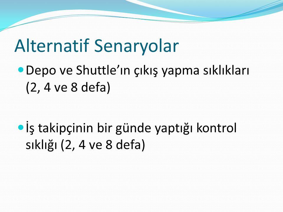 Alternatif Senaryolar Depo ve Shuttle'ın çıkış yapma sıklıkları (2, 4 ve 8 defa) İş takipçinin bir günde yaptığı kontrol sıklığı (2, 4 ve 8 defa)