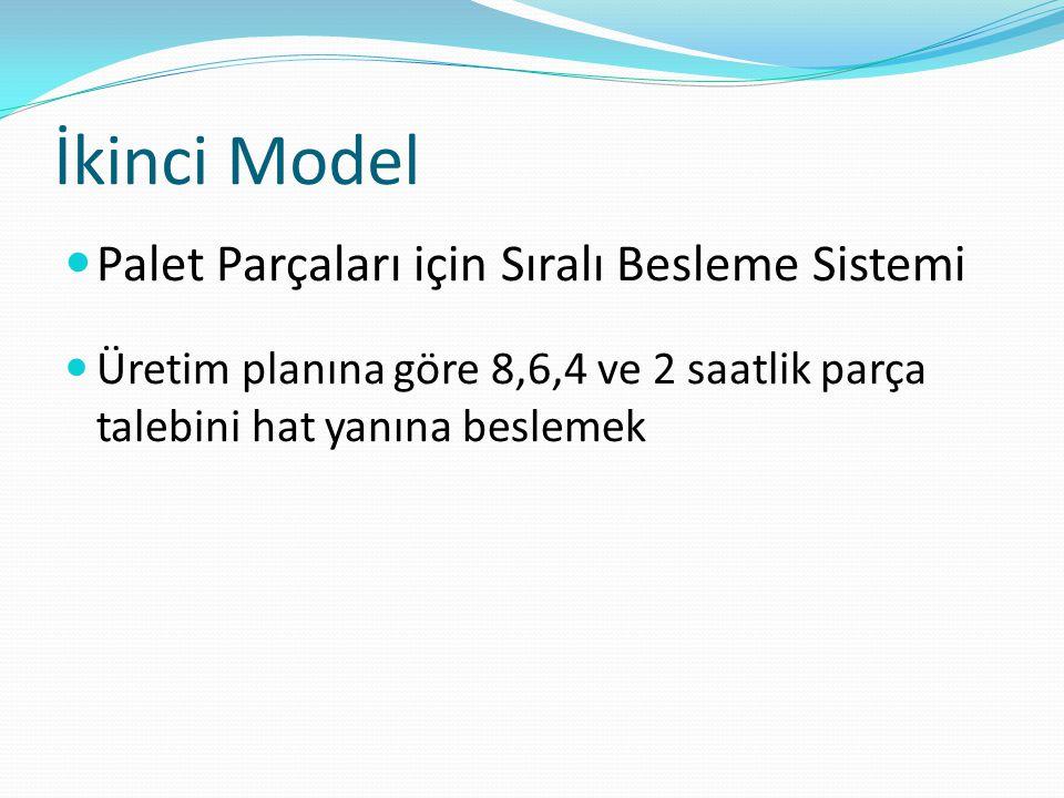 İkinci Model Palet Parçaları için Sıralı Besleme Sistemi Üretim planına göre 8,6,4 ve 2 saatlik parça talebini hat yanına beslemek