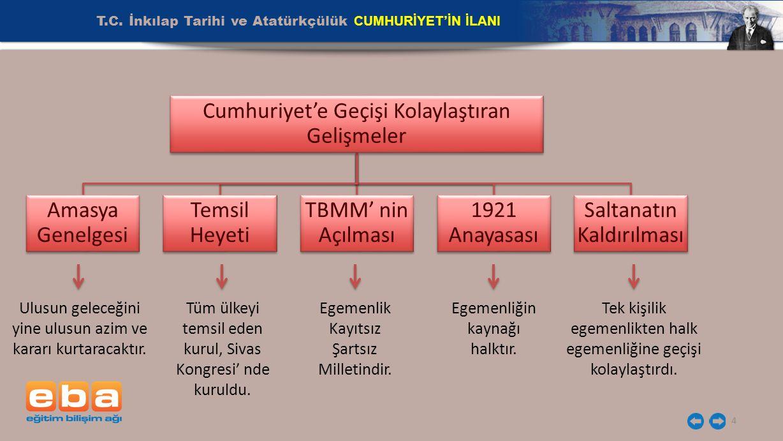 4 Cumhuriyet'e Geçişi Kolaylaştıran Gelişmeler Amasya Genelgesi Temsil Heyeti TBMM' nin Açılması 1921 Anayasası Saltanatın Kaldırılması Ulusun geleceğ