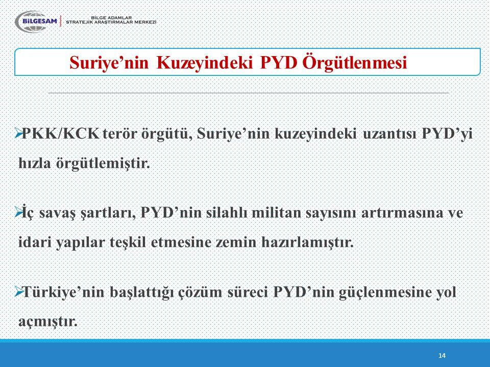 Suriye'nin Kuzeyindeki PYD Örgütlenmesi 14  PKK/KCK terör örgütü, Suriye'nin kuzeyindeki uzantısı PYD'yi hızla örgütlemiştir.  İç savaş şartları, PY
