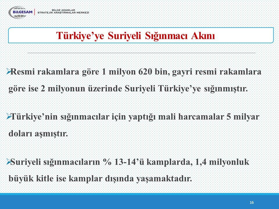 Türkiye'ye Suriyeli Sığınmacı Akını 16  Resmi rakamlara göre 1 milyon 620 bin, gayri resmi rakamlara göre ise 2 milyonun üzerinde Suriyeli Türkiye'ye sığınmıştır.