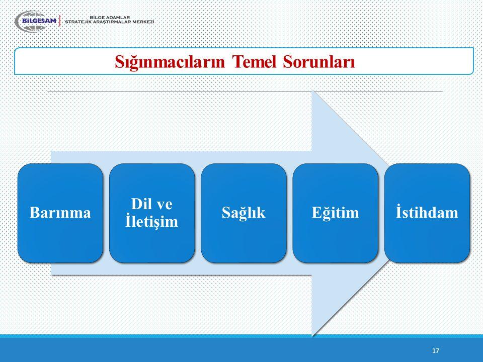 Sığınmacıların Temel Sorunları 17 Barınma Dil ve İletişim SağlıkEğitimİstihdam
