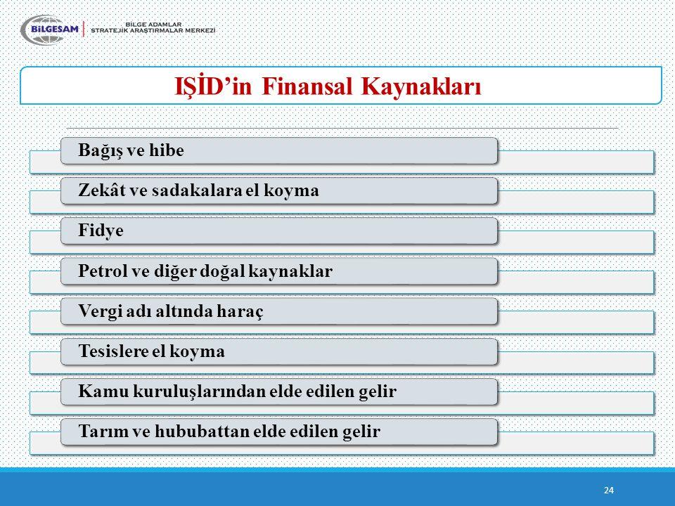 IŞİD'in Finansal Kaynakları 24 Bağış ve hibeZekât ve sadakalara el koymaFidyePetrol ve diğer doğal kaynaklarVergi adı altında haraçTesislere el koymaKamu kuruluşlarından elde edilen gelirTarım ve hububattan elde edilen gelir