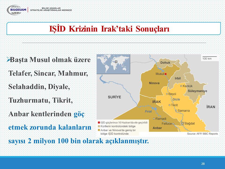 IŞİD Krizinin Irak'taki Sonuçları 28  Başta Musul olmak üzere Telafer, Sincar, Mahmur, Selahaddin, Diyale, Tuzhurmatu, Tikrit, Anbar kentlerinden göç etmek zorunda kalanların sayısı 2 milyon 100 bin olarak açıklanmıştır.