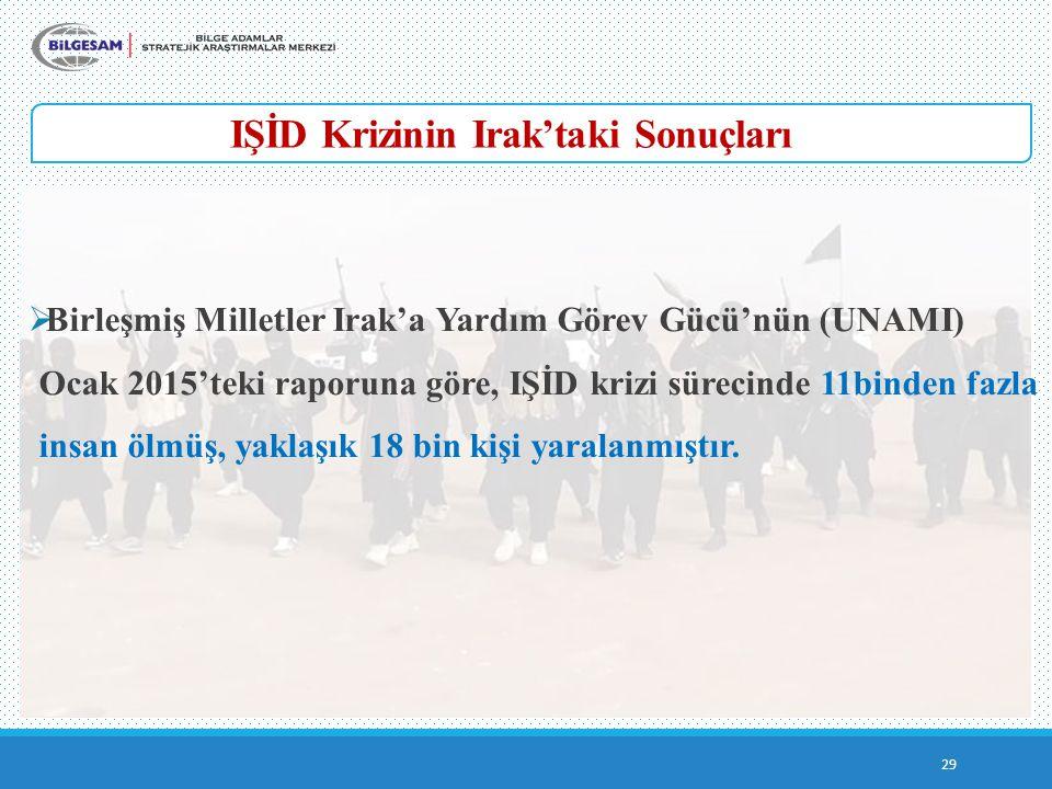 IŞİD Krizinin Irak'taki Sonuçları 29  Birleşmiş Milletler Irak'a Yardım Görev Gücü'nün (UNAMI) Ocak 2015'teki raporuna göre, IŞİD krizi sürecinde 11b