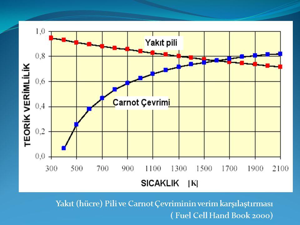 Yakıt (hücre) Pili ve Carnot Çevriminin verim karşılaştırması ( Fuel Cell Hand Book 2000)