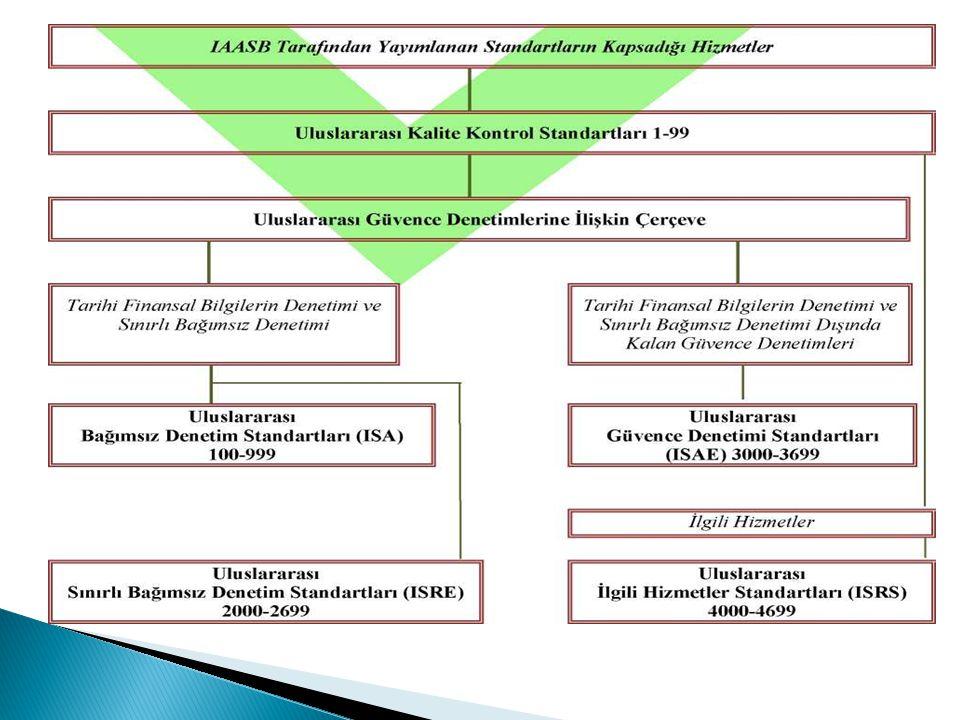  Uluslararası Bağımsız Denetim Standartları (ISA) :Tarihi finansal bilgilerin bağımsız denetiminde uygulanır.