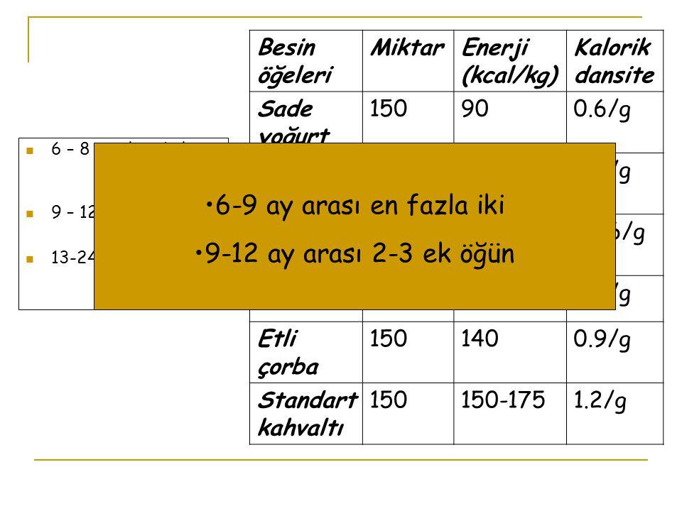 Besin öğeleri MiktarEnerji (kcal/kg) Kalorik dansite Sade yoğurt 150900.6/g Şekerli yoğurt 1501200.8/g Meyveli yoğurt 1501150.76/g Çorba150750.5/g Etli çorba 1501400.9/g Standart kahvaltı 150150-1751.2/g 6 – 8 ay ilave kalori 200 kal/g 9 – 12 ay 300 kal/g 13-24 ay 550 kal/g 6-9 ay arası en fazla iki 9-12 ay arası 2-3 ek öğün