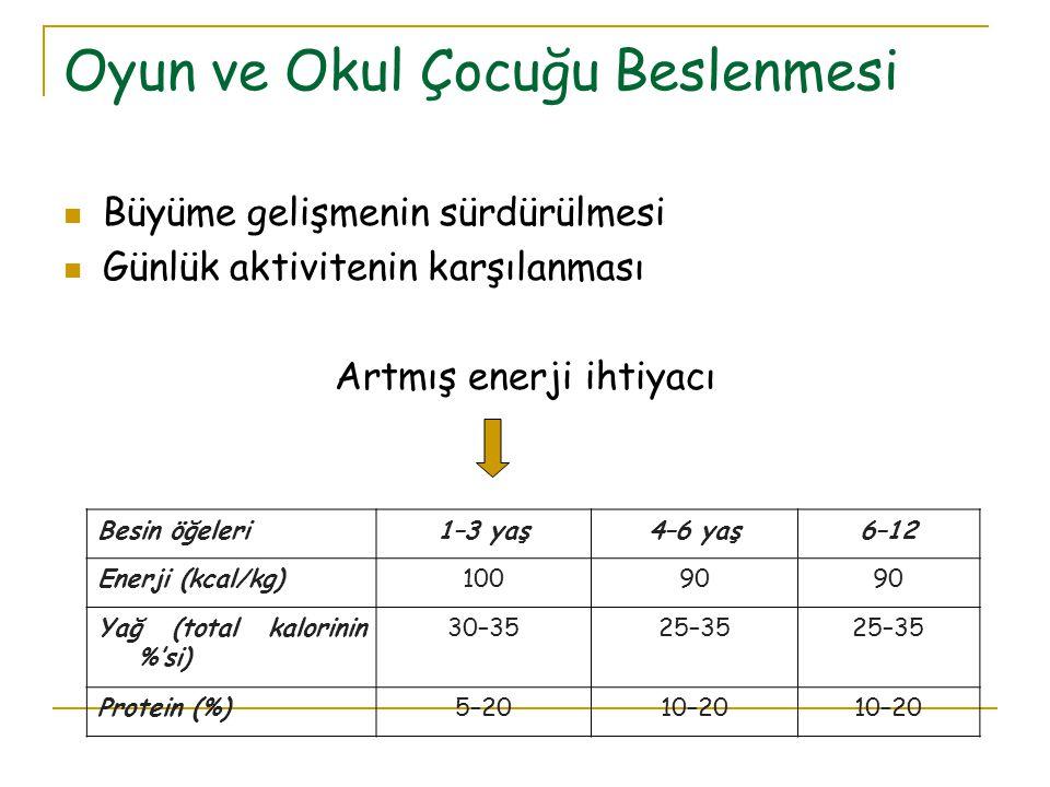 Oyun ve Okul Çocuğu Beslenmesi Büyüme gelişmenin sürdürülmesi Günlük aktivitenin karşılanması Artmış enerji ihtiyacı Besin öğeleri1–3 yaş4–6 yaş6–12 Enerji (kcal/kg)10090 Yağ (total kalorinin %'si) 30–3525–35 Protein (%)5–2010–20
