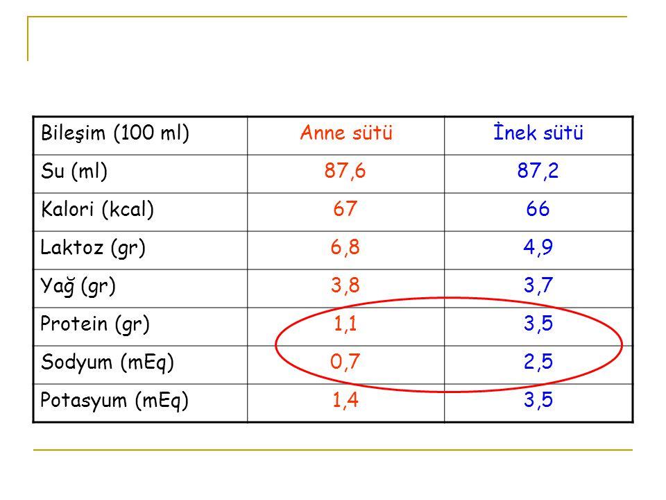 Bileşim (100 ml)Anne sütüİnek sütü Su (ml)87,687,2 Kalori (kcal)6766 Laktoz (gr)6,84,9 Yağ (gr)3,83,7 Protein (gr)1,13,5 Sodyum (mEq)0,72,5 Potasyum (mEq)1,43,5