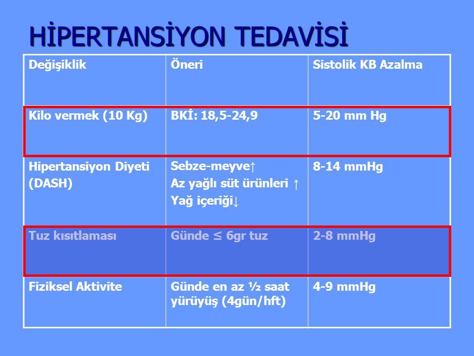 HİPERTANSİYON TEDAVİSİ DeğişiklikÖneriSistolik KB Azalma Kilo vermek (10 Kg)BKİ: 18,5-24,95-20 mm Hg Hipertansiyon Diyeti (DASH) Sebze-meyve ↑ Az yağl