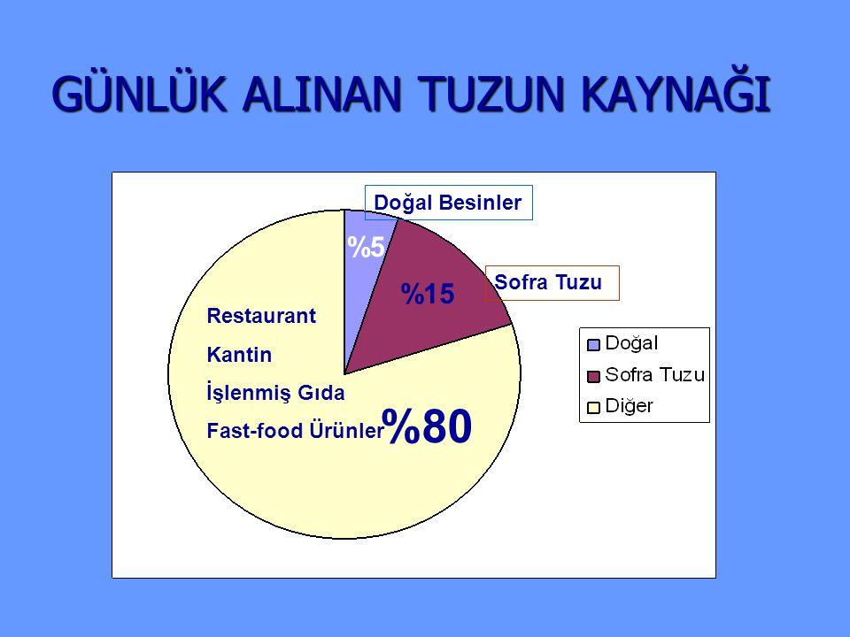 GÜNLÜK ALINAN TUZUN KAYNAĞI %80 Restaurant Kantin İşlenmiş Gıda Fast-food Ürünler %15 Sofra Tuzu %5 Doğal Besinler