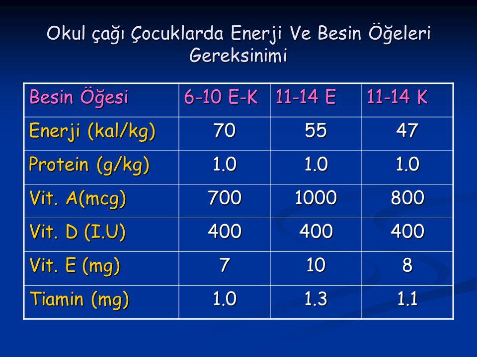 Okul çağı Çocuklarda Enerji Ve Besin Öğeleri Gereksinimi Besin Öğesi 6-10 E-K 11-14 E 11-14 K Enerji (kal/kg) 705547 Protein (g/kg) 1.01.01.0 Vit.