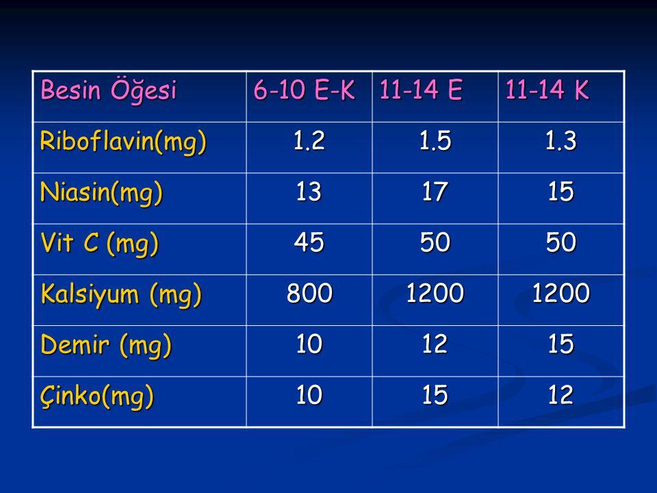Besin Öğesi 6-10 E-K 11-14 E 11-14 K Riboflavin(mg)1.21.51.3 Niasin(mg)131715 Vit C (mg) 455050 Kalsiyum (mg) 80012001200 Demir (mg) 101215 Çinko(mg)101512