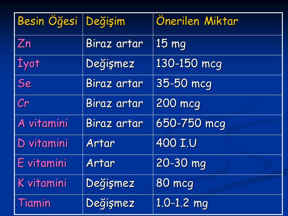 Besin Öğesi Değişim Önerilen Miktar Zn Biraz artar 15 mg İyotDeğişmez 130-150 mcg Se Biraz artar 35-50 mcg Cr Biraz artar 200 mcg A vitamini Biraz artar 650-750 mcg D vitamini Artar 400 I.U E vitamini Artar 20-30 mg K vitamini Değişmez 80 mcg TiaminDeğişmez 1.0-1.2 mg