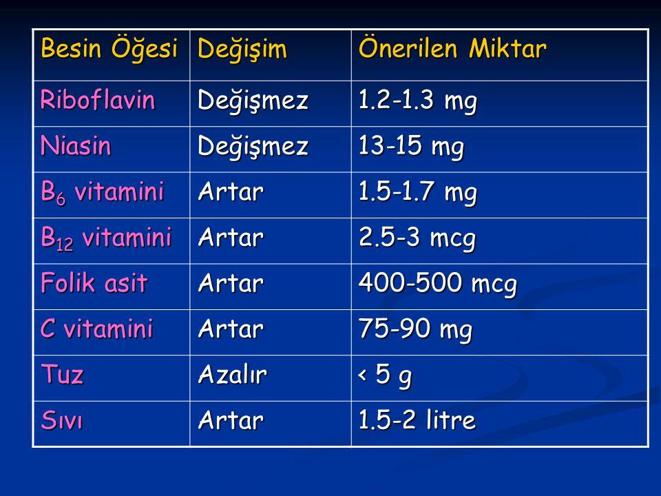 Besin Öğesi Değişim Önerilen Miktar RiboflavinDeğişmez 1.2-1.3 mg NiasinDeğişmez 13-15 mg B 6 vitamini Artar 1.5-1.7 mg B 12 vitamini Artar 2.5-3 mcg Folik asit Artar 400-500 mcg C vitamini Artar 75-90 mg TuzAzalır < 5 g SıvıArtar 1.5-2 litre