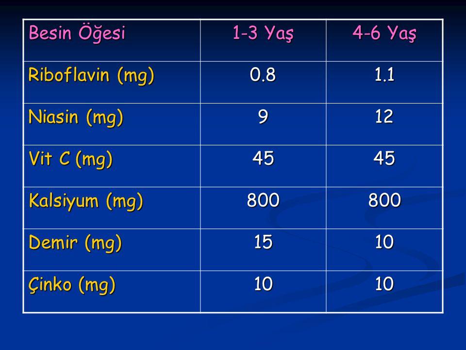Besin Öğesi 1-3 Yaş 4-6 Yaş Riboflavin (mg) 0.81.1 Niasin (mg) 912 Vit C (mg) 4545 Kalsiyum (mg) 800800 Demir (mg) 1510 Çinko (mg) 1010
