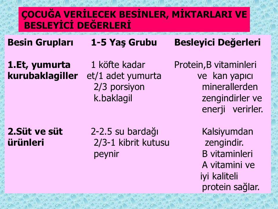 ÇOCUĞA VERİLECEK BESİNLER, MİKTARLARI VE BESLEYİCİ DEĞERLERİ Besin Grupları1-5 Yaş GrubuBesleyici Değerleri 1.Et, yumurta1 köfte kadar Protein,B vitam