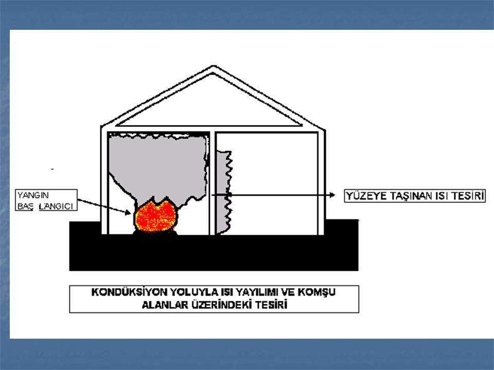 Kondüksiyon (iletim) yoluyla yayılma Isı iletimini sağlayan bir iletken yüzey vardır.Kötü bir iletken olan beton duvar yangın odasındaki ısıyı diğer odaya iletir.Böylece duvarın öteki tarafındaki duvar kağıdı,yaslanmış dolap,sandalye gibi yanıcı maddeler tutuşma sıcaklığına kadar ısınır ve yanar.
