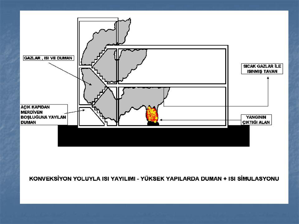 Konveksiyon (taşınım) yoluyla yayılma Isının yayılmasını sağlayan aradaki gaz veya sıvı akışkandır.Yangın ürünü olan kızgın duman baca etkisi ile yükselerek üst katlara ısı aktarmakta ve yangını taşımaktadır.Bu durumda akışkanın tahliyesi gerekir.