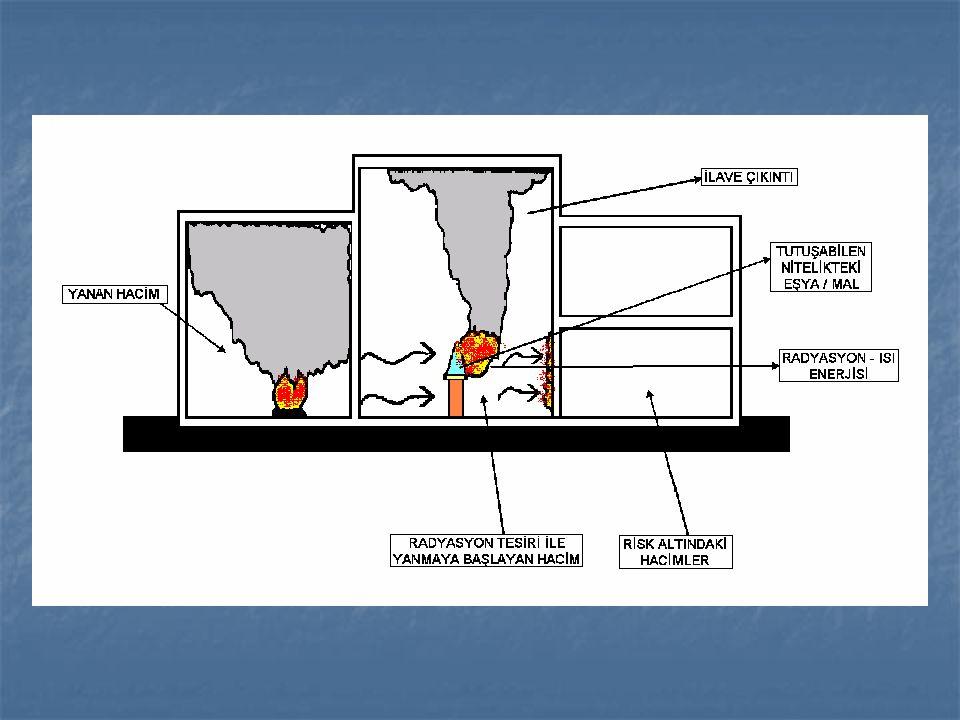 Radyasyon (ışınım) yoluyla yayılma Arada iletken veya akışkan olmadığı halde güneş örneğinde olduğu gibi ısı ışın olarak yayılmakta ve karşısındaki maddeyi tutuşma sıcaklığına yükseltmektedir.