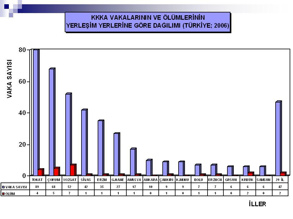 KKKA 2007 2007 yılında Türkiye genelinde yaklaşık 1500 Kırım-Kongo Kanamalı Ateşi şüpheli/olası vakasının bildirimi söz konusu olmuştur.
