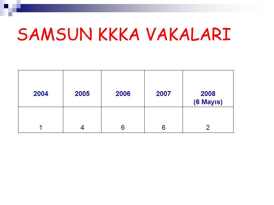 İKAMET ADRESİNE GÖRE 2004-2008 KKKA VAKALARININ DAĞILIMI ADRESİSAYI MERKEZ4 VEZİRKÖPRÜ2 HAVZA4 ÇARŞAMBA3 AYVACIK1 BAFRA1 TAFLAN1 SALIPAZARI1 SAMSUN (Misafir)2 TOPLAM19