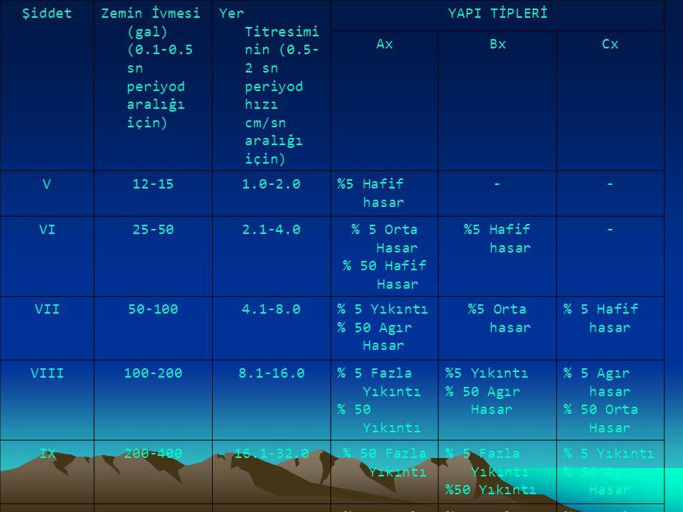 ŞiddetZemin İvmesi (gal) (0.1-0.5 sn periyod aralığı için) Yer Titresimi nin (0.5- 2 sn periyod hızı cm/sn aralığı için) YAPI TİPLERİ AxBxCx V12-151.0
