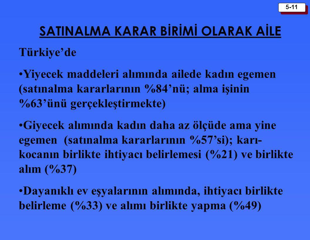 5-11 SATINALMA KARAR BİRİMİ OLARAK AİLE Türkiye'de Yiyecek maddeleri alımında ailede kadın egemen (satınalma kararlarının %84'nü; alma işinin %63'ünü