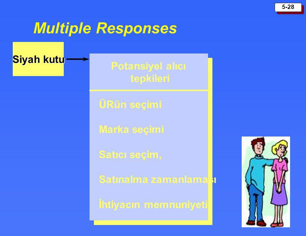 5-28 Multiple Responses Siyah kutu Potansiyel alıcı tepkileri ÜRün seçimi Marka seçimi Satıcı seçim, Satınalma zamanlaması İhtiyacın memnuniyeti