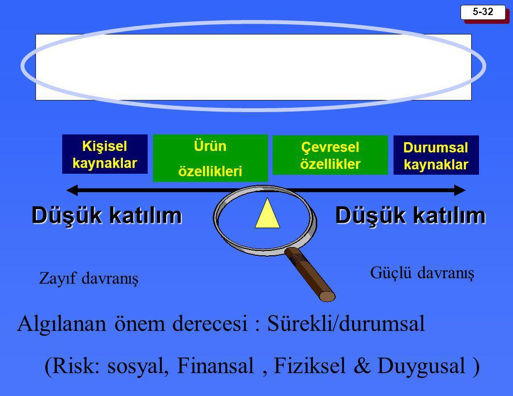 5-32 Düşük katılım Algılanan önem derecesi : Sürekli/durumsal (Risk: sosyal, Finansal, Fiziksel & Duygusal ) Zayıf davranış Güçlü davranış Kişisel kay