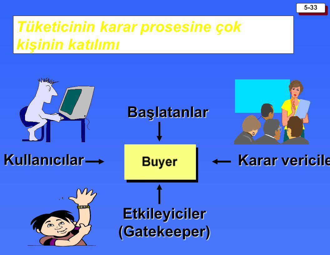 5-33 Tüketicinin karar prosesine çok kişinin katılımı Başlatanlar Kullanıcılar Karar vericiler Etkileyiciler (Gatekeeper)