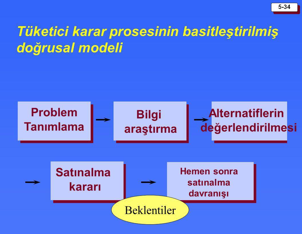 5-34 Tüketici karar prosesinin basitleştirilmiş doğrusal modeli Problem Tanımlama Bilgi araştırma Alternatiflerin değerlendirilmesi Satınalma kararı H